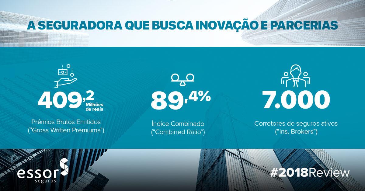 ESSOR continua a crescer em 2018 e registra lucro líquido de R$ 14 milhões.